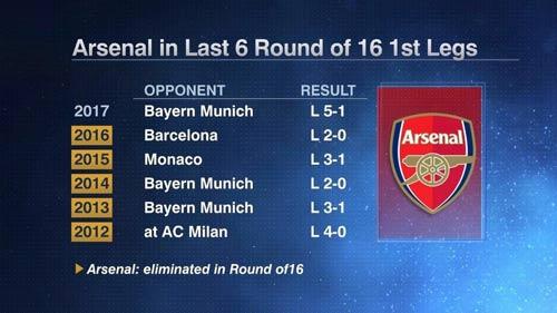 """Thua Bayern, Arsenal bị báo giới """"vùi dập"""" tơi tả - 2"""