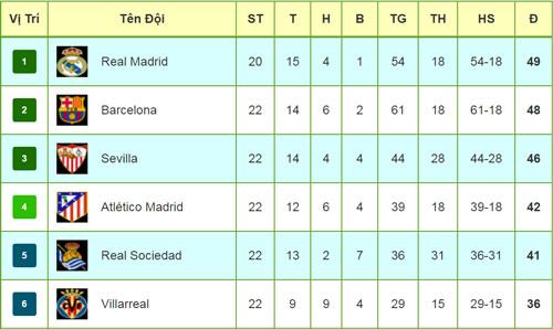 La Liga trước vòng 23: Barca-Messi không còn đường lùi - 4