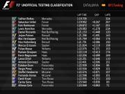 Thể thao - F1, đợt test thứ nhất trước mùa giải: Bất ngờ lớn mang tên Ferrari