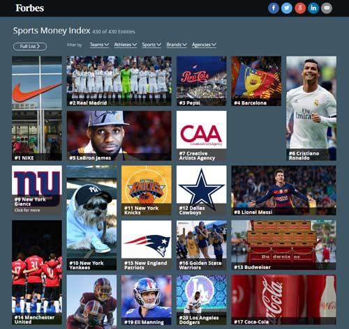 """Đế chế thể thao: Real - Ronaldo """"hạ đẹp"""" Barca - Messi"""