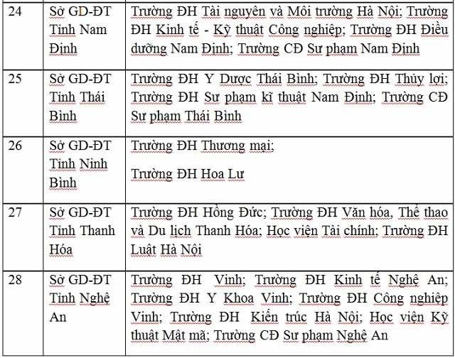 Công bố danh sách 63 cụm thi THPT Quốc gia 2017 - 7