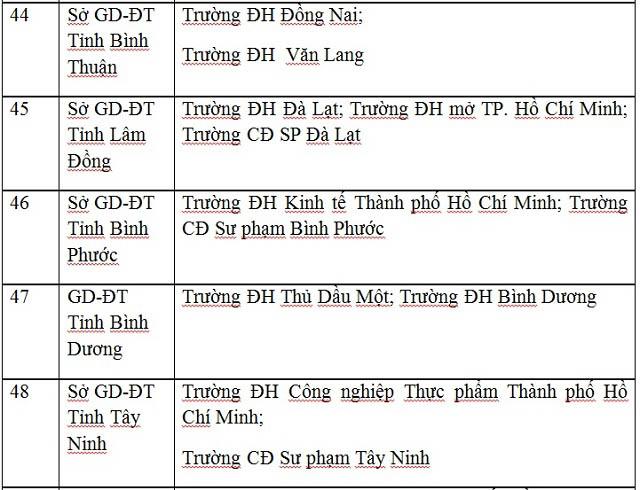 Công bố danh sách 63 cụm thi THPT Quốc gia 2017 - 11