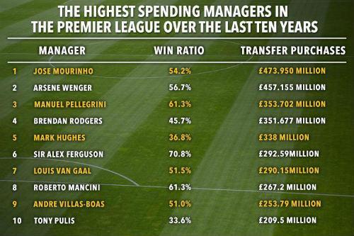"""Vua"" đốt tiền NHA: Gọi tên Mourinho, Arsene Wenger - 2"