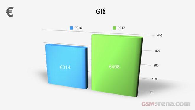 Nhìn lại những xu hướng HOT nhất của điện thoại năm 2017 - 13