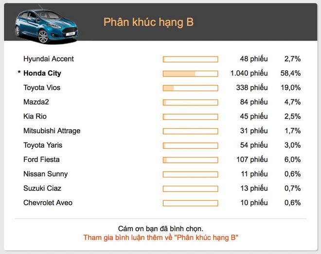 9 mẫu xe được các Oser yêu thích nhất 2017 - 2