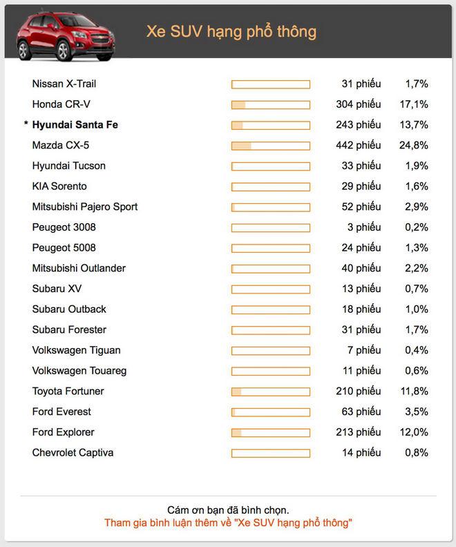 9 mẫu xe được các Oser yêu thích nhất 2017 - 5