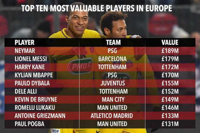 """Top sao """"bạc tỷ"""": Ronaldo hết thời, Coutinho 160 triệu euro quá đắt 2"""