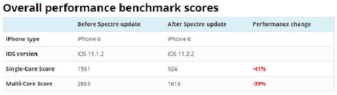"""CẢNH BÁO: iPhone sẽ """"đuối sức"""" khi cập nhật lên iOS 11.2.2 - 2"""