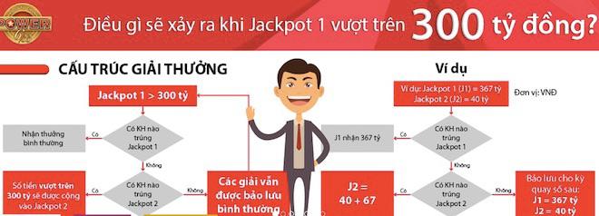"""Jackpot """"siêu khủng"""" của Vietlott sẽ vượt 300 tỉ sớm hơn dự báo 3 tháng? - 2"""
