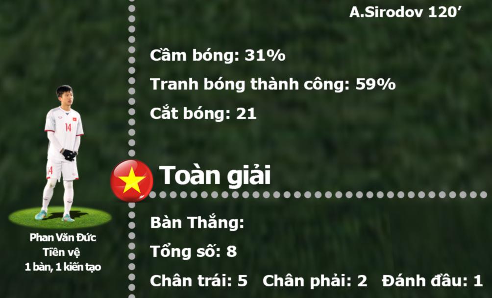 U23 Việt Nam: Cuộc phiêu lưu huyền sử, tiệm cận đỉnh cao châu Á - 5