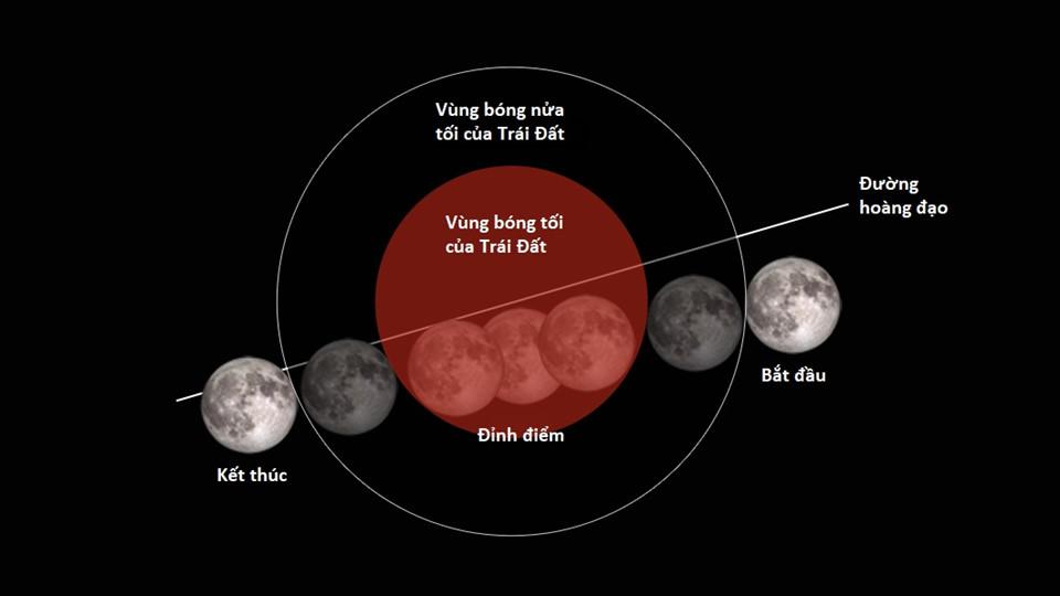 Kỳ thú: Trăng xanh, siêu trăng, nguyệt thực cùng hội tụ sau 150 năm