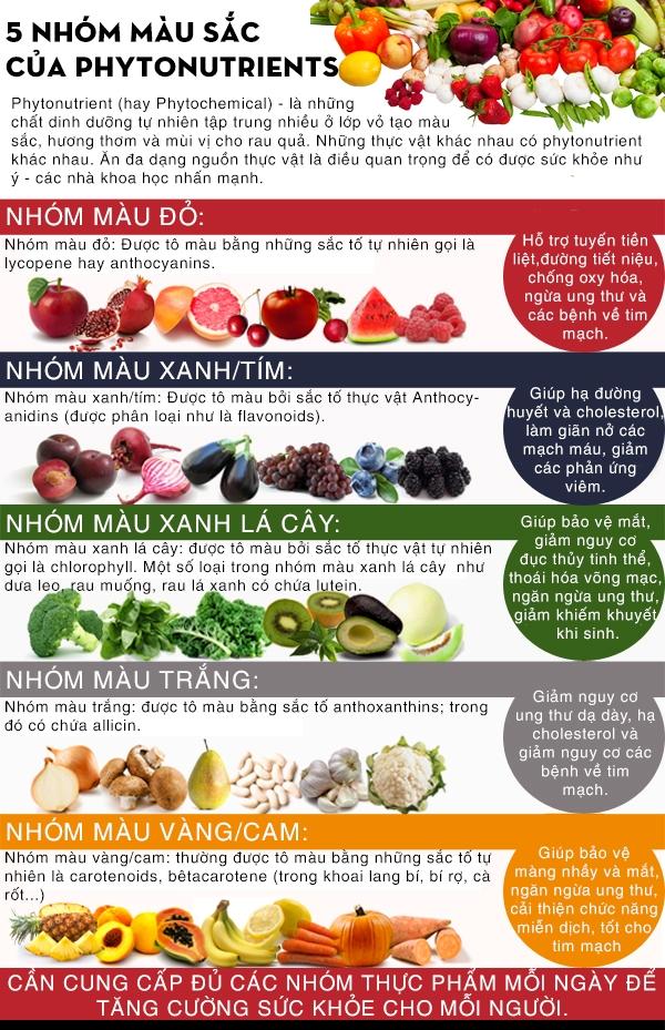 Sự kỳ diệu đến từ sắc màu của thực phẩm