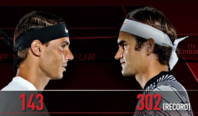 Nadal lâm nguy, Federer thờ ơ với ngôi số 1: Bây giờ hoặc không bao giờ? 1