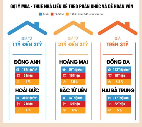 Nhà đất Hà Nội cuối năm 2017: Dẫn đầu bởi phân khúc trung cấp - 2