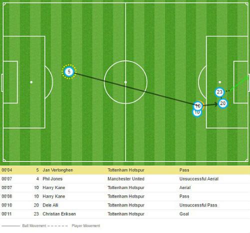 Chi tiết Tottenham - MU: Bất lực tìm bàn gỡ (KT) 21