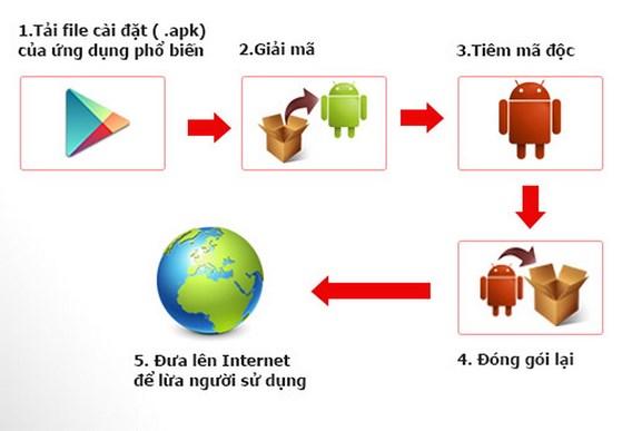 4 cách giúp smartphone không bị nóng - 3