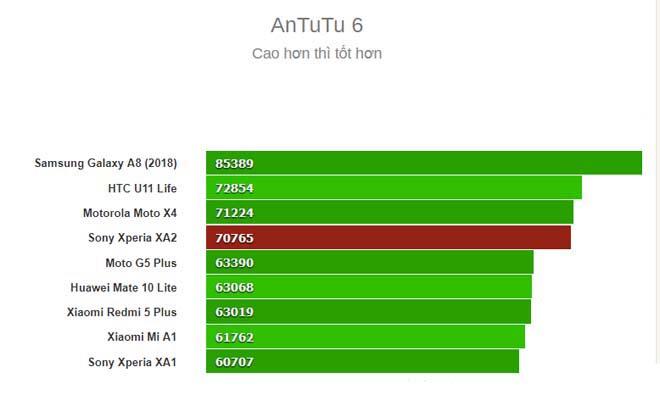 Đánh giá Sony Xperia XA2: Sự vượt trội từ màn hình và pin - 7
