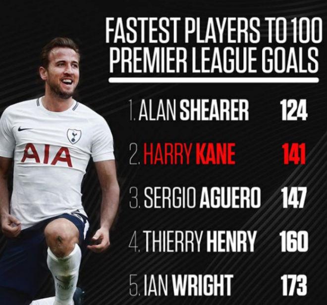 Harry Kane ghi 100 bàn: 200 triệu bảng vẫn rẻ, Real và Barca đừng mơ cướp - 6