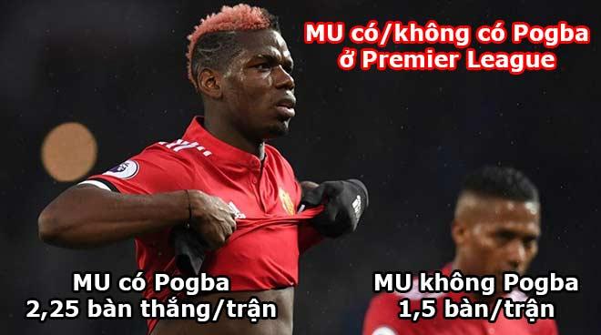 Ngôi sao đỉnh nhất Ngoại hạng Anh: Salah hơn đứt Pogba, De Bruyne? - 3