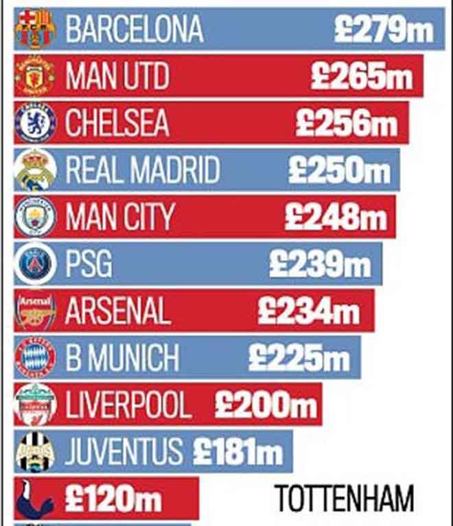 MU lương cao thứ hai châu Âu: Mourinho, Sanchez, Pogba cỗ máy ngốn tiền 4