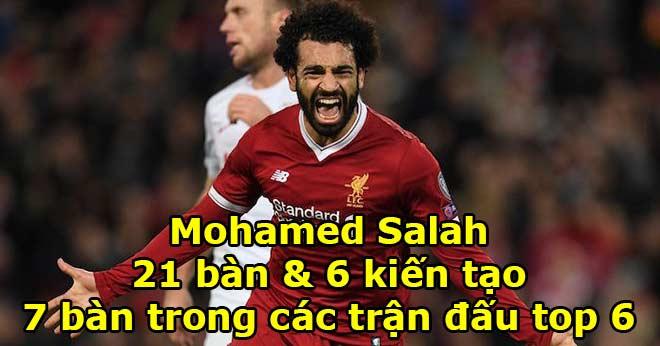 Ngôi sao đỉnh nhất Ngoại hạng Anh: Salah hơn đứt Pogba, De Bruyne? 1