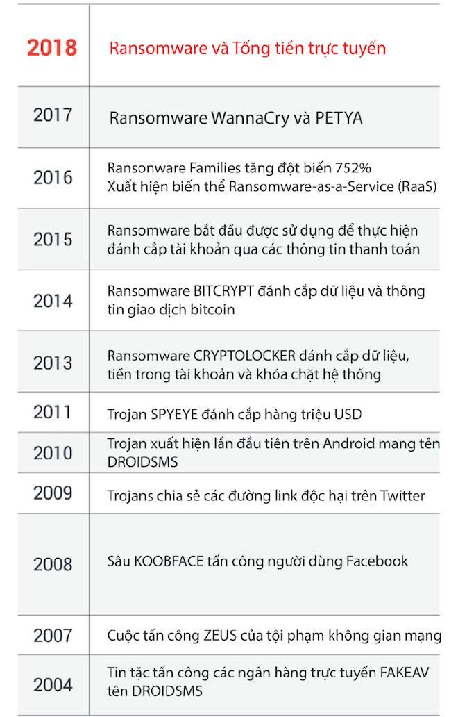 Những dự báo rùng rợn của Trend Micro về an ninh mạng năm 2018 - 1