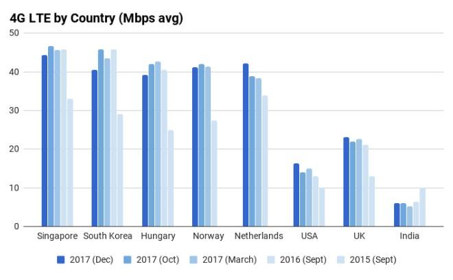 Mạng 4G Việt Nam đứng đâu trên bản đồ thế giới?