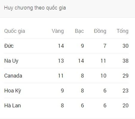 Tin nóng Olympic mùa đông 25/2: PyeongChang sẵn sàng cho lễ bế mạc 2