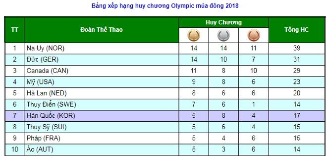 Tin nóng Olympic mùa đông 25/2: Thể thao Nga nhận tin vui 2
