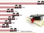 Giáo dục - du học - Số lượng giáo sư, phó giáo sư tăng đột biến: Chuyến tàu vét?