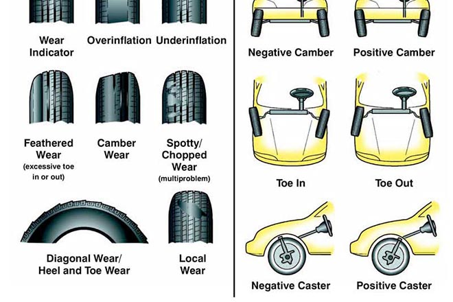 Góc đặt bánh xe là gì, tại sao phải điều chỉnh? - 1