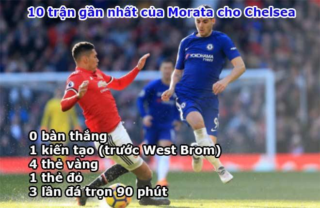 """Morata 75 triệu bảng: """"Ngon giai"""" nhưng quá yếu ở Ngoại hạng Anh 3"""