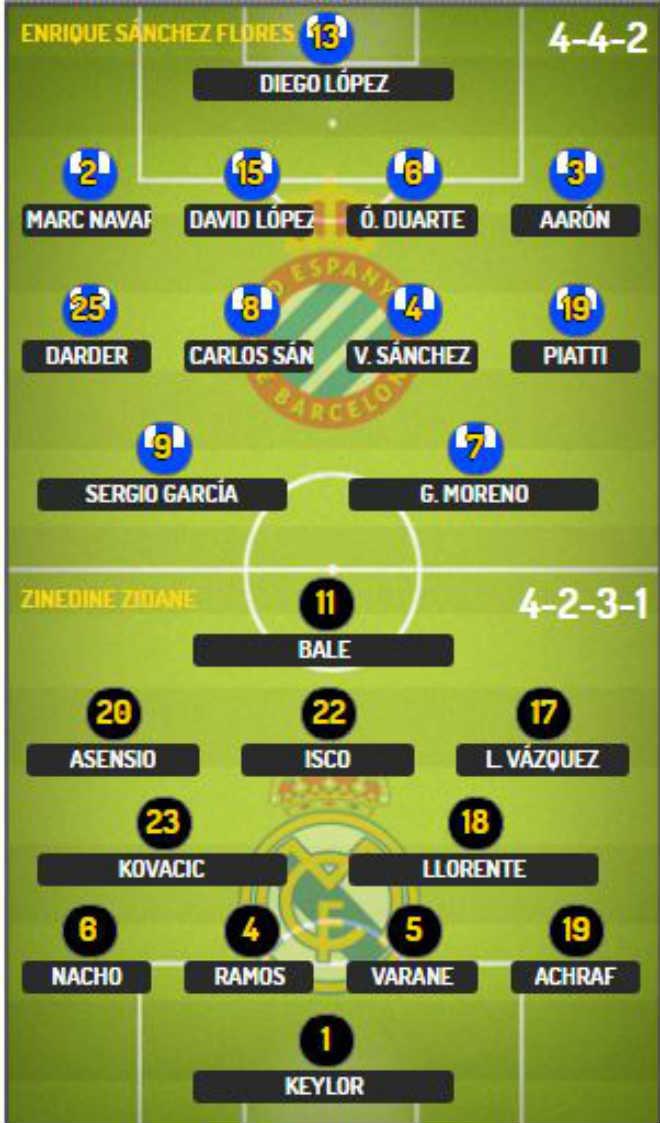 """Góc chiến thuật Espanyol – Real Madrid: Sấp mặt vì Zidane """"kiêu binh"""""""