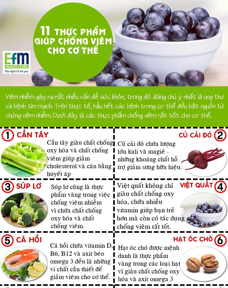 11 thực phẩm chống viêm giúp bạn chẳng bao giờ phải lo về bệnh tật