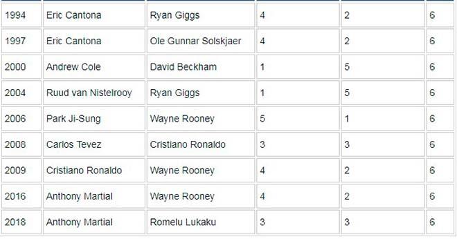 """MU tự hào: """"Song sát"""" Martial - Lukaku sánh ngang Ronaldo - Rooney vĩ đại 2"""
