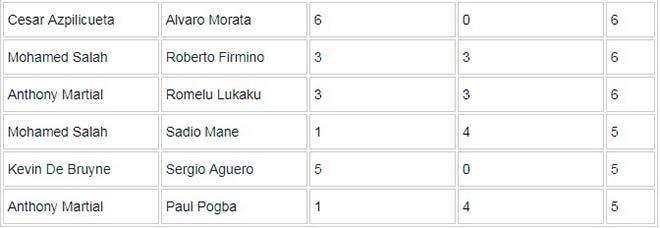 """MU tự hào: """"Song sát"""" Martial - Lukaku sánh ngang Ronaldo - Rooney vĩ đại 4"""