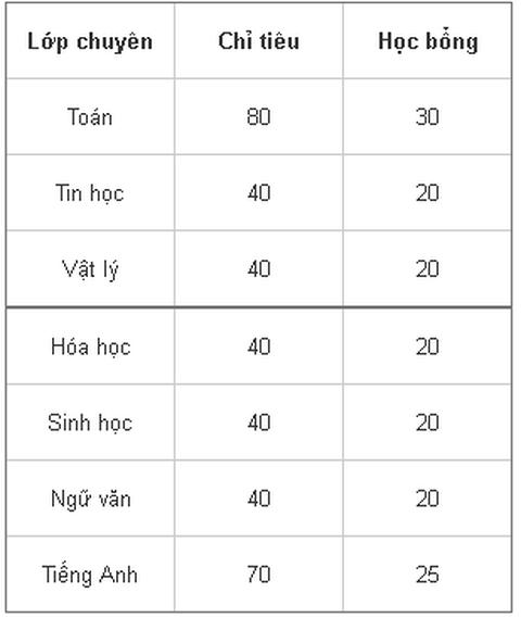 THPT chuyên ĐH Sư phạm Hà Nội công bố phương thức tuyển sinh 2017- 2018 - 1