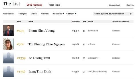 Forbes: Việt Nam tự hào khi có thêm 2 tỷ phú USD mới-Thế giới