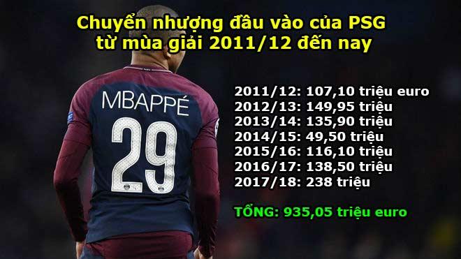 PSG đốt 1 tỷ euro, vỡ mộng vì Real: Mùa sau bị cấm dự Cúp C1? - 2