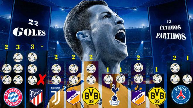 """""""Quái thú"""" Ronaldo, 22 bàn/13 trận C1: """"Vua"""" trận đấu lớn, nạn nhân la liệt"""