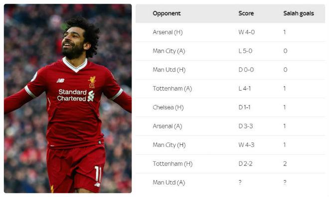 """Salah đấu MU: Ác mộng De Gea - Old Trafford, """"máy làm bàn"""" dễ tậm tịt 1"""