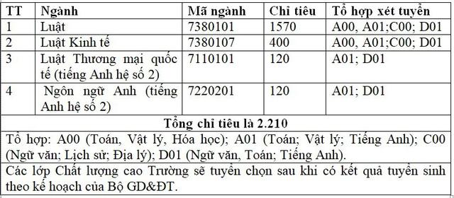 Năm 2018: Đại học Luật Hà Nội dự kiến xét tuyển 2.210 chỉ tiêu - 2