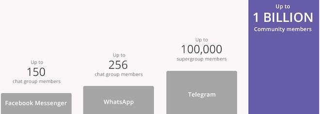 Viber: 1 tỉ người có thể cùng trò chuyện trong một nhóm chat - 2