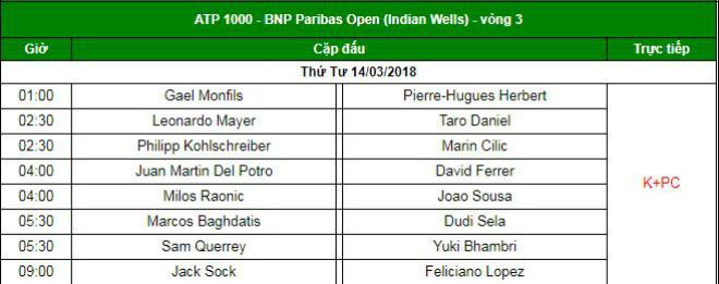"""Trực tiếp Indian Wells ngày 7: Del Potro gặp khó, Cilic cẩn thận """"ngã ngựa"""" 3"""