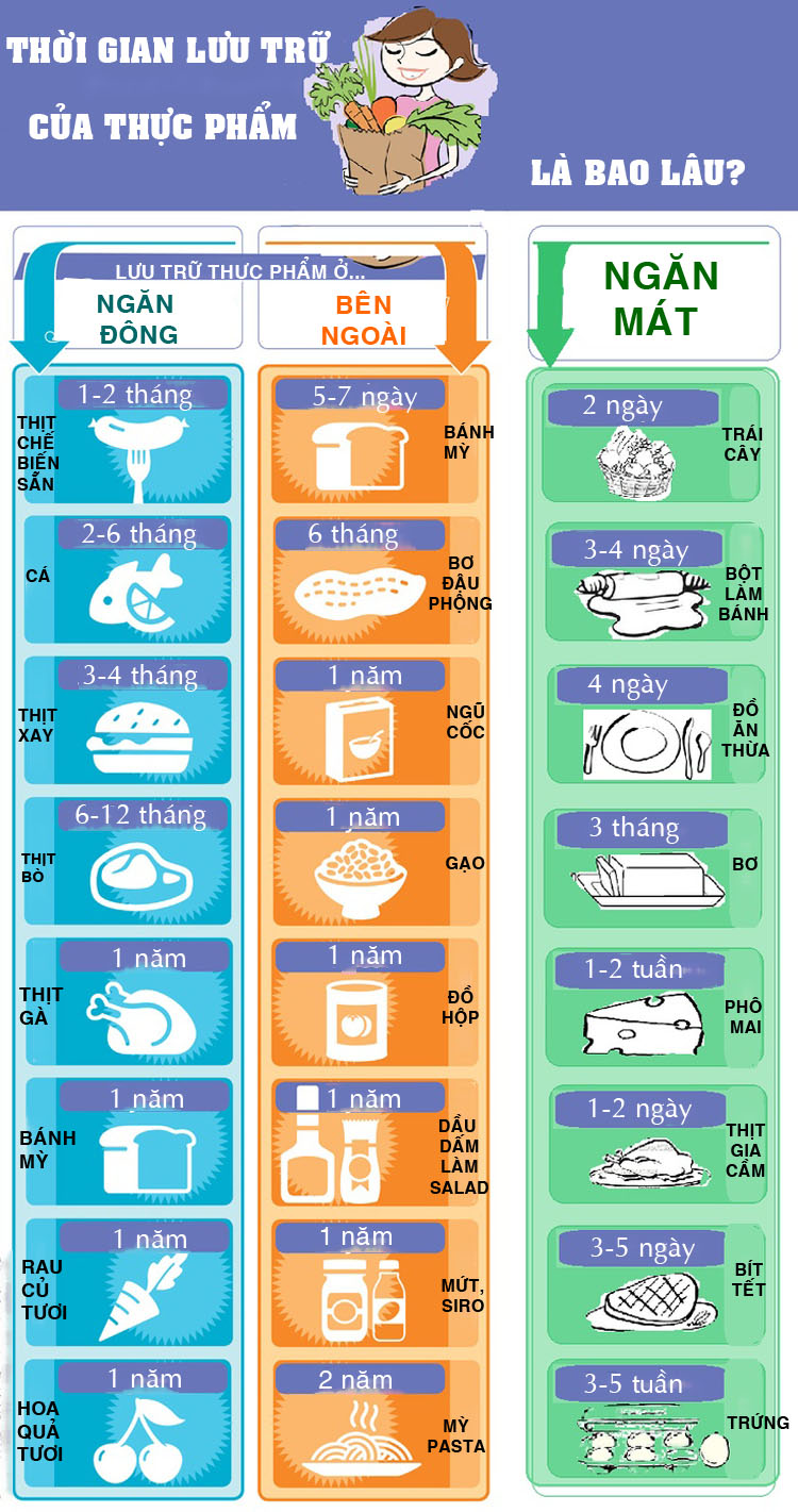 """""""Ngã ngửa"""" với thời gian lưu trữ của các loại thực phẩm - 1"""