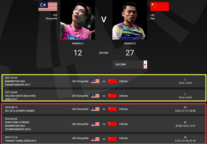 Cầu lông triệu đô: Thư hùng kinh điển Lin Dan đấu Lee Chong Wei lần thứ 40 2