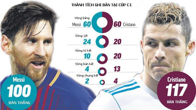 Ronaldo & Messi hùng bá trời Âu: Tranh vô địch C1, đua bóng vàng thứ 11 - 1