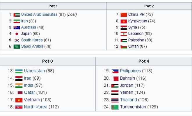"""Việt Nam dự Asian Cup 2019: Bảng """"tử thần"""" có Thái Lan, """"Ronaldo Hàn Quốc""""? - 1"""