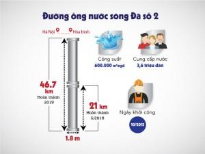 Tin tức trong ngày - Infographic: Đường ống nước sông Đà 2 quan trọng như thế nào?