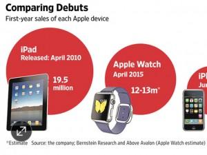 Thời trang Hi-tech - Apple bán 12 triệu đồng hồ Apple Watch trong năm 2015